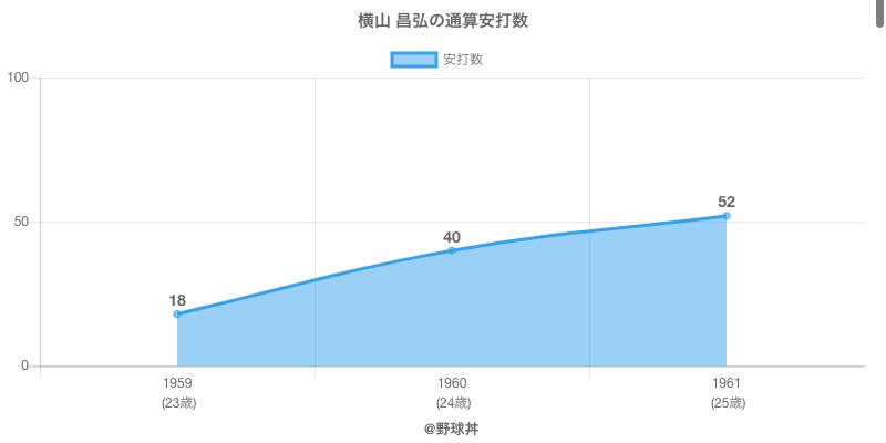#横山 昌弘の通算安打数