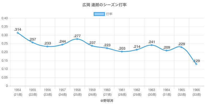 広岡 達朗のシーズン打率