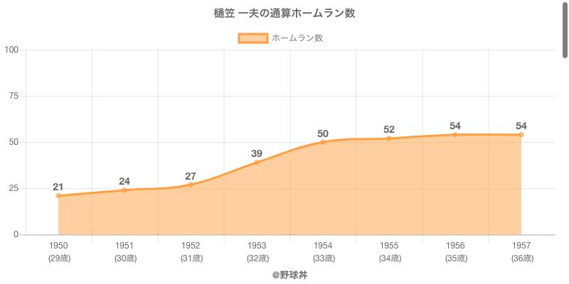 #樋笠 一夫の通算ホームラン数