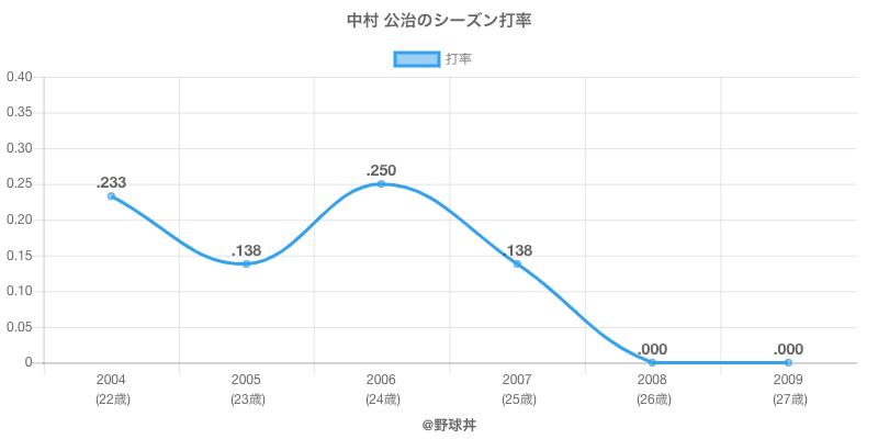 中村 公治のシーズン打率