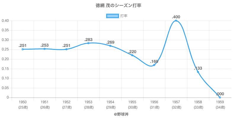 徳網 茂のシーズン打率