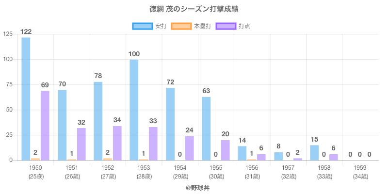 #徳網 茂のシーズン打撃成績