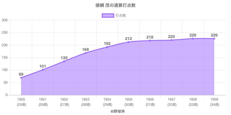#徳網 茂の通算打点数