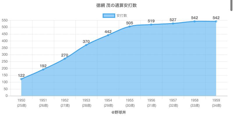 #徳網 茂の通算安打数