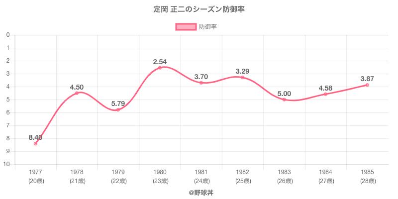 定岡 正二のシーズン防御率