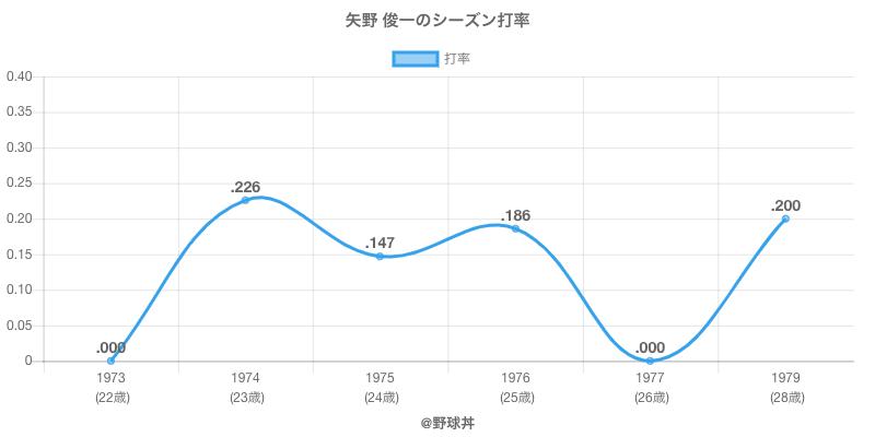 矢野 俊一のシーズン打率