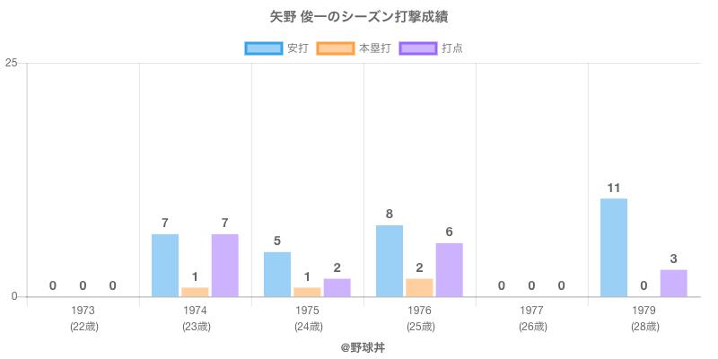 #矢野 俊一のシーズン打撃成績