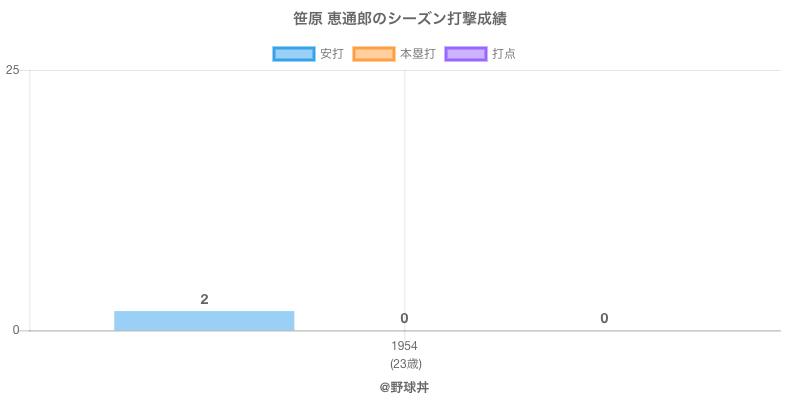 #笹原 恵通郎のシーズン打撃成績