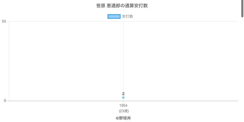 #笹原 恵通郎の通算安打数