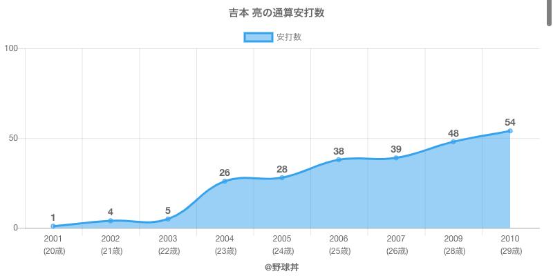 #吉本 亮の通算安打数