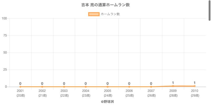 #吉本 亮の通算ホームラン数