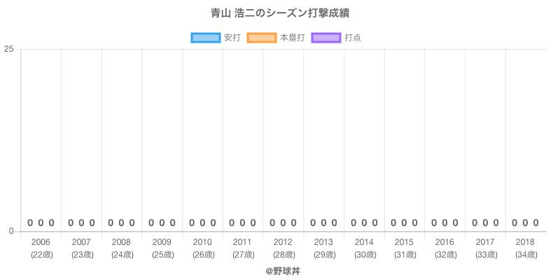 #青山 浩二のシーズン打撃成績