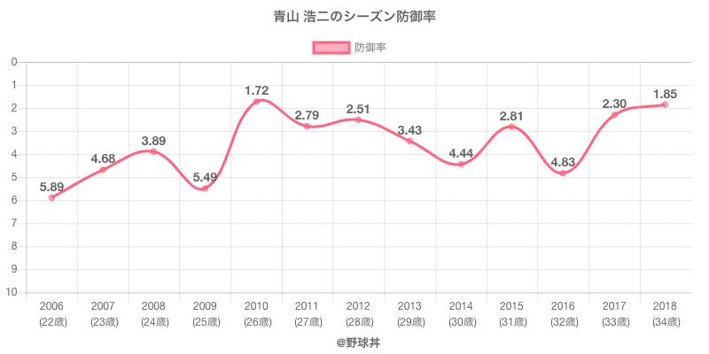青山 浩二のシーズン防御率