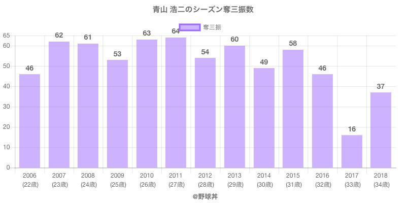 #青山 浩二のシーズン奪三振数