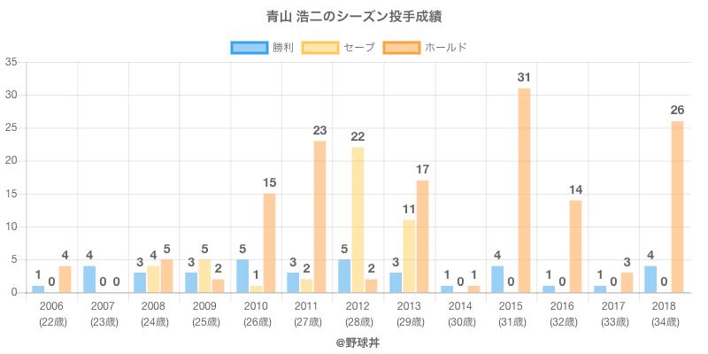#青山 浩二のシーズン投手成績