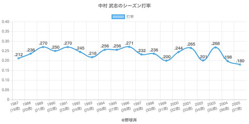中村 武志のシーズン打率