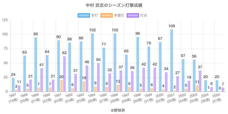 #中村 武志のシーズン打撃成績