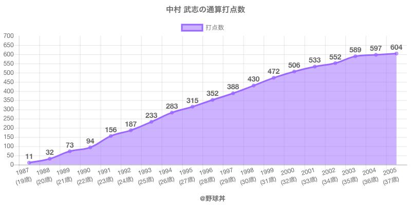 #中村 武志の通算打点数