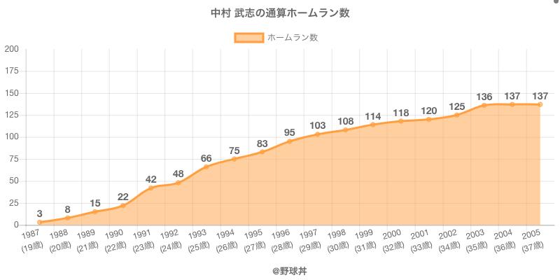 #中村 武志の通算ホームラン数