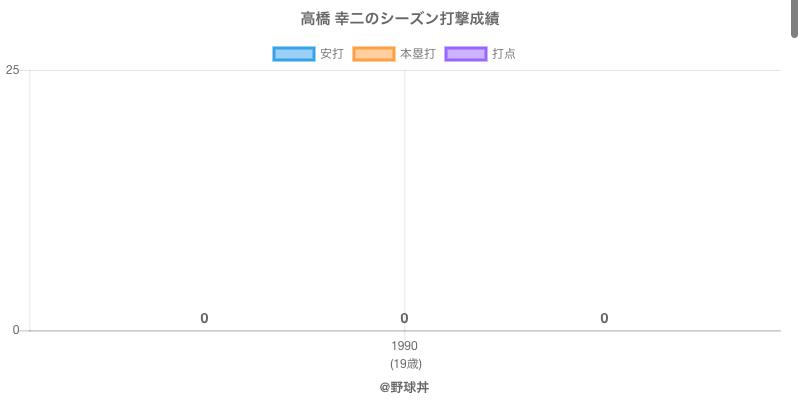 #高橋 幸二のシーズン打撃成績