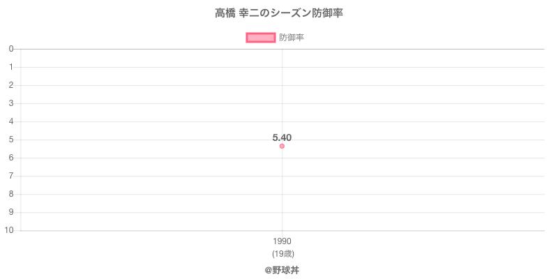 高橋 幸二のシーズン防御率