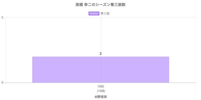 #高橋 幸二のシーズン奪三振数