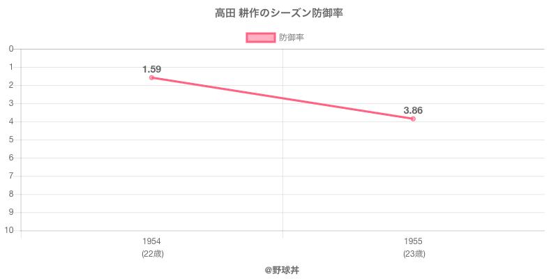 高田 耕作のシーズン防御率