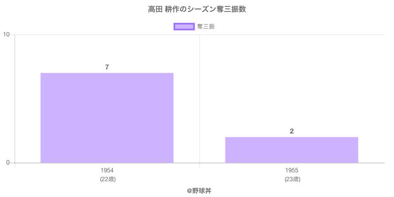 #高田 耕作のシーズン奪三振数