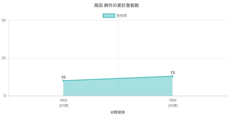 #高田 耕作の累計登板数