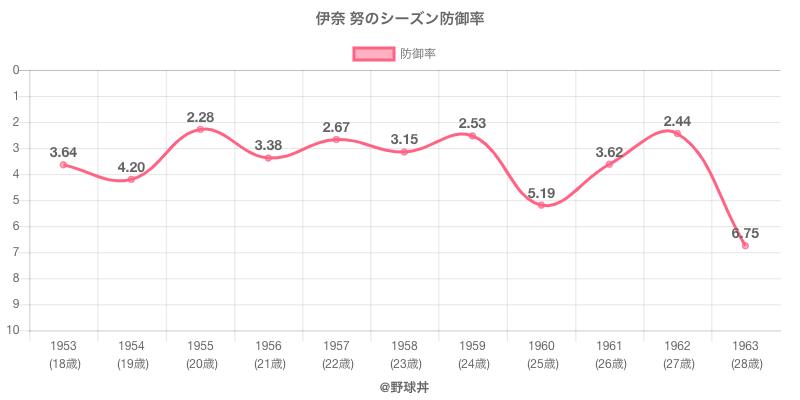 伊奈 努のシーズン防御率