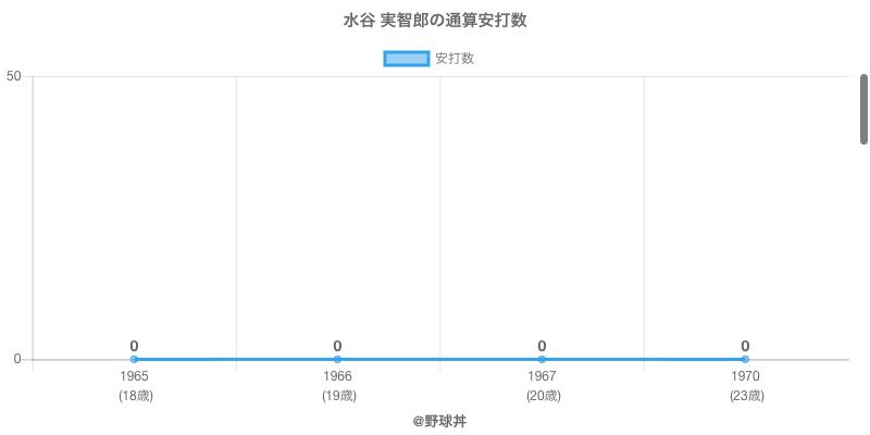 #水谷 実智郎の通算安打数