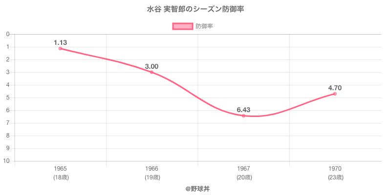 水谷 実智郎のシーズン防御率