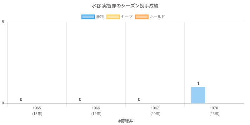 #水谷 実智郎のシーズン投手成績