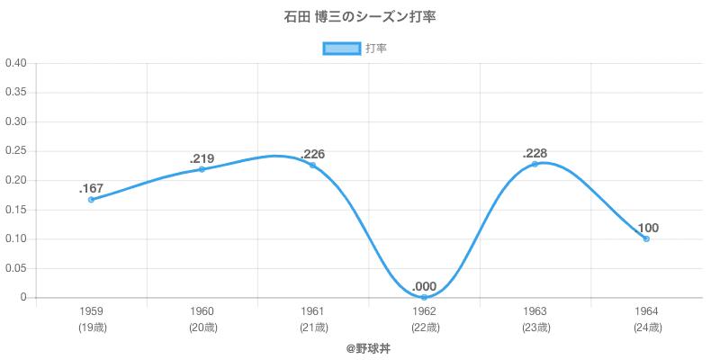 石田 博三のシーズン打率