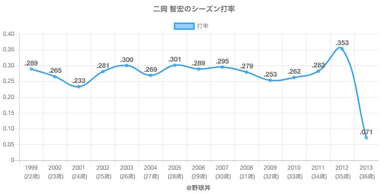 二岡 智宏のシーズン打率