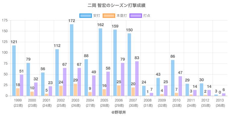 #二岡 智宏のシーズン打撃成績