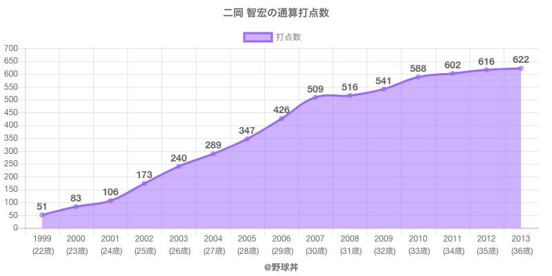 #二岡 智宏の通算打点数