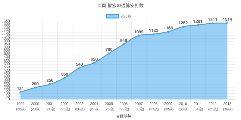 #二岡 智宏の通算安打数