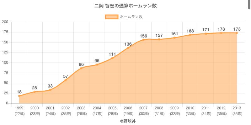 #二岡 智宏の通算ホームラン数
