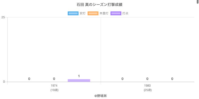 #石田 真のシーズン打撃成績