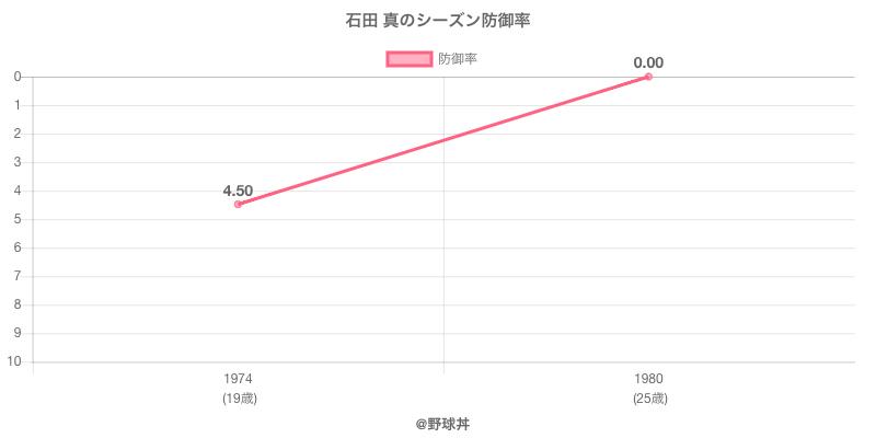 石田 真のシーズン防御率