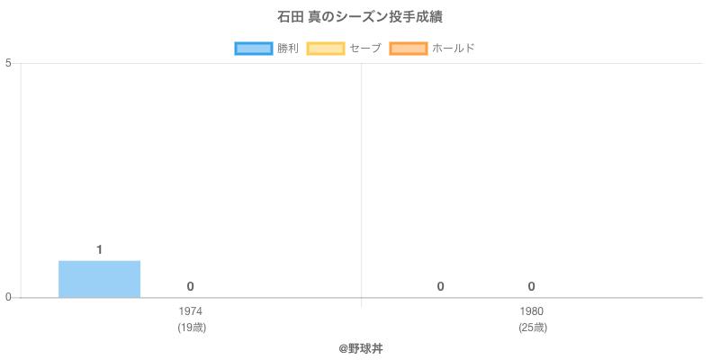 #石田 真のシーズン投手成績