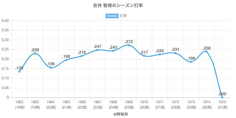 安井 智規のシーズン打率