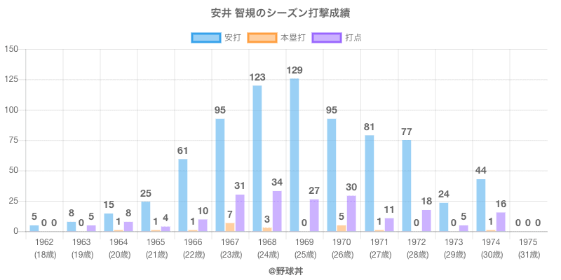 #安井 智規のシーズン打撃成績
