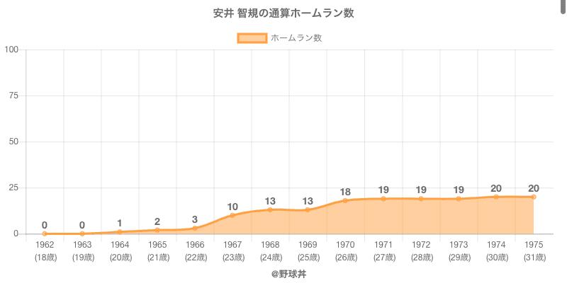 #安井 智規の通算ホームラン数