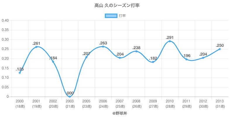 高山 久のシーズン打率