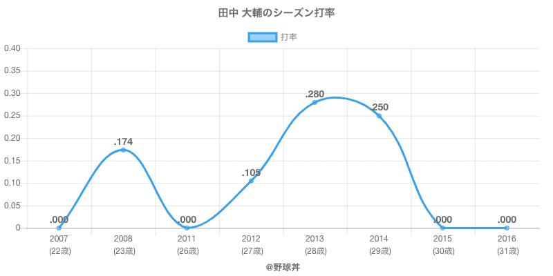 田中 大輔のシーズン打率