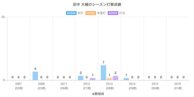 #田中 大輔のシーズン打撃成績
