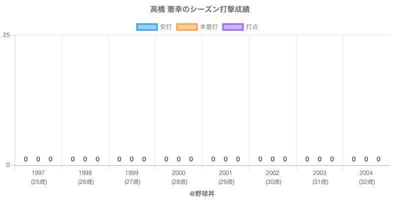 #高橋 憲幸のシーズン打撃成績