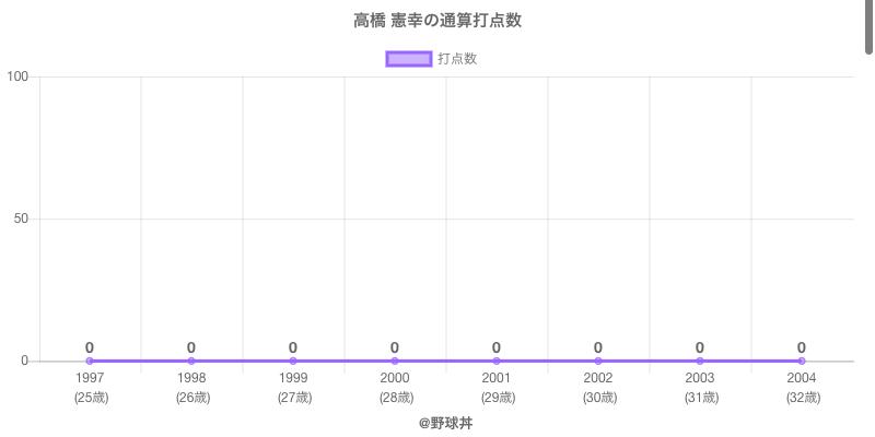 #高橋 憲幸の通算打点数